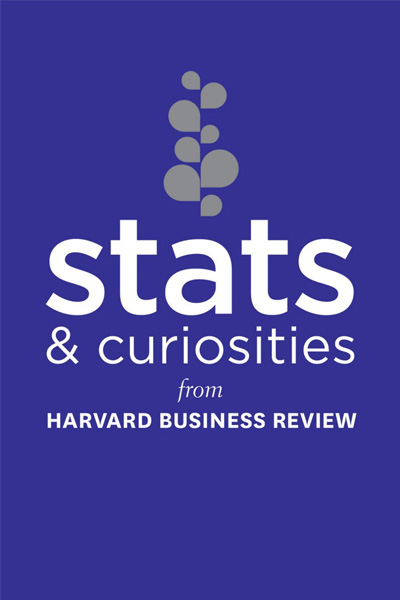 Stats and Curiosities : From Harvard Business Review